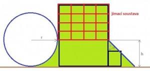 Metoda mřížové soustavy.