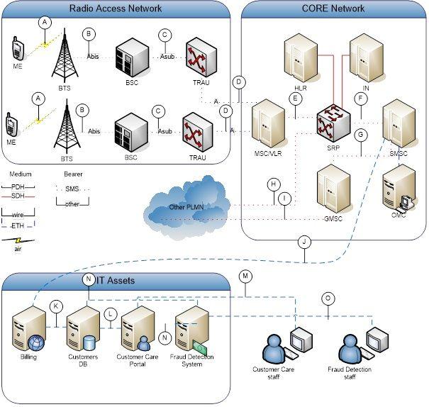 Schéma telekomunikačního systému