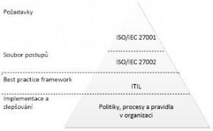 Návaznosti ITIL na ISO_IEC 27000 v ITSM