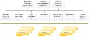 Příklad kompletního souboru politik v organizaci