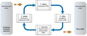 PDCA cyklus rozšířený o prvky ISMS