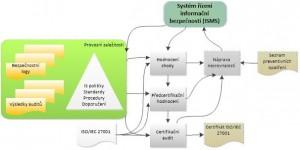 Proces monitorování a přezkoumávání ISMS
