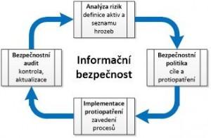 Proces systému řízení informační bezpečnosti