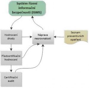 Proces udrčování a zlepšování ISMS