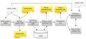 Proces ustanovení ISMS