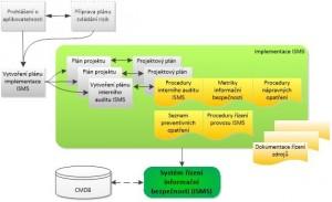 Proces zavádění a provozu ISMS