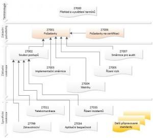 Rodina norem pro řízení informační bezpečnosti