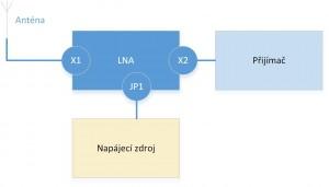 Napájení LNA externím zdrojem