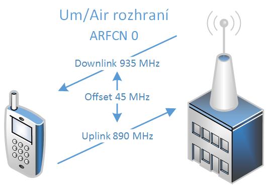 GSM - Um