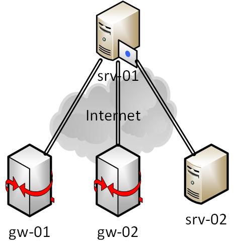 SOHO - VPN