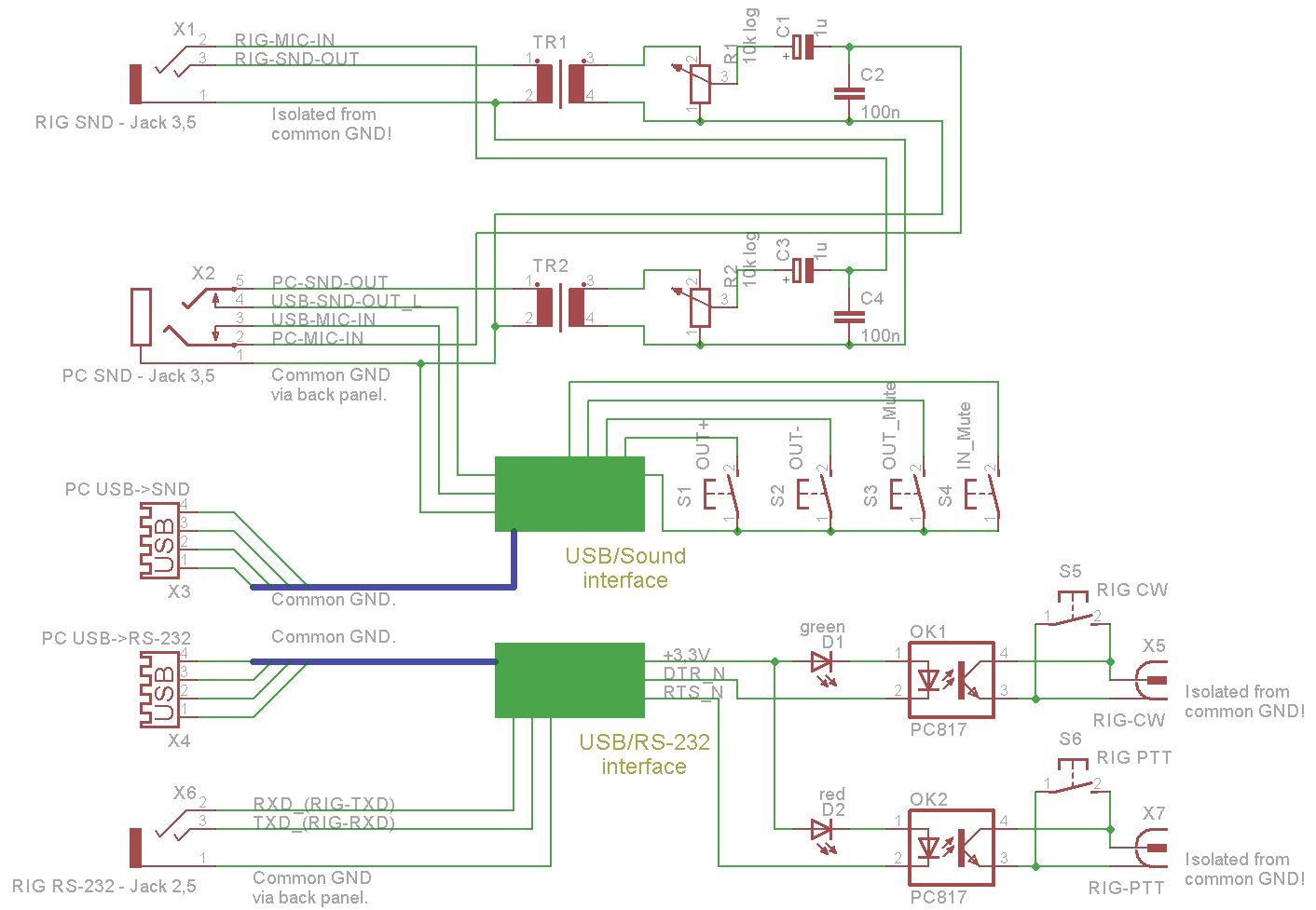 HAM Interface - Schema