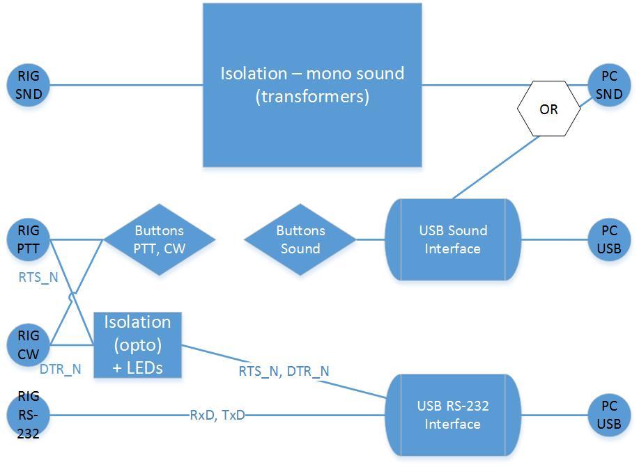 Ham Interface - Block diagram