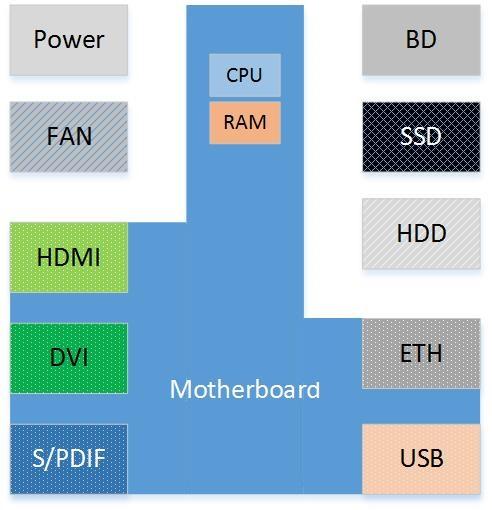 HTPC - Komponenty