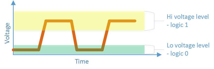 Logic Level - Analog voltage represents logic levels