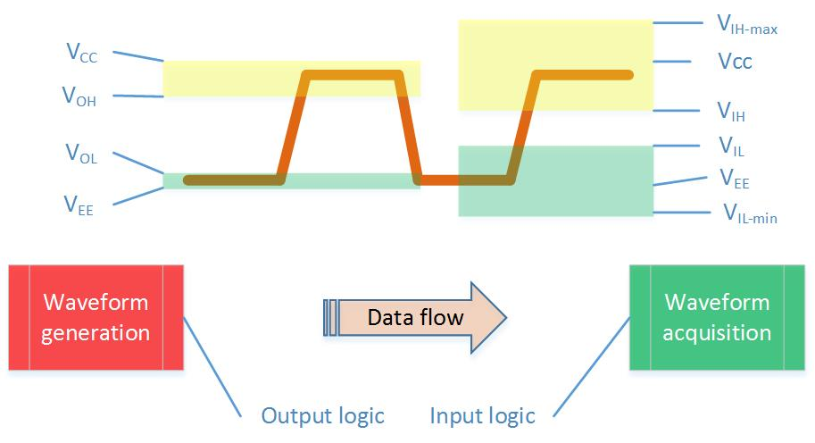 Logic Level - Input-Output levels