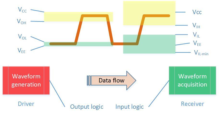 Logic Level - Input-Output levels