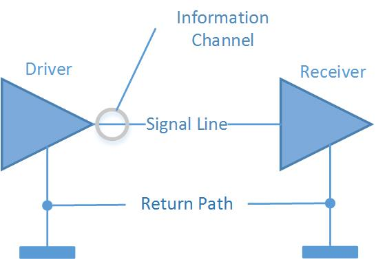 Logic Level - Single-Ended Interface Circuit