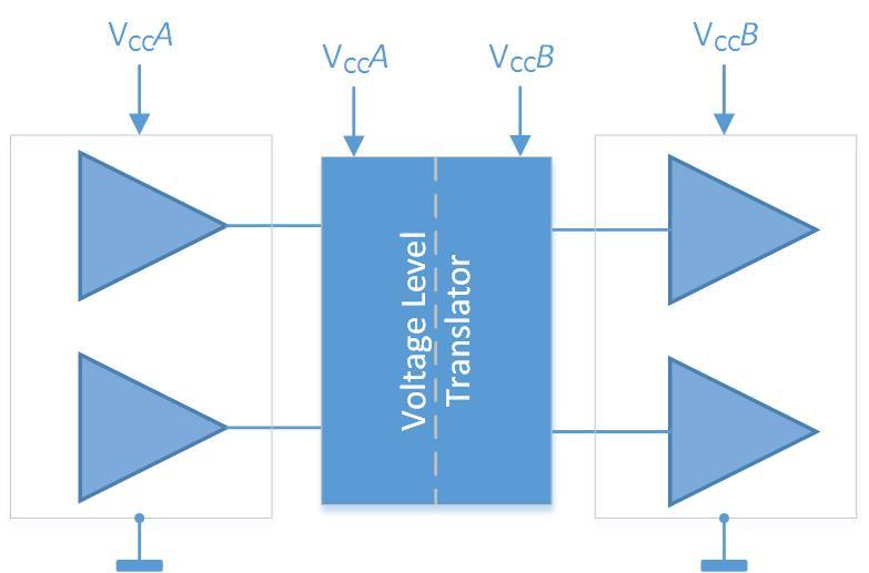 Logic Level - Voltage-Level Translation