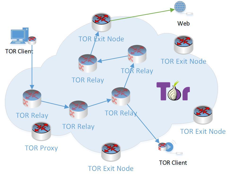TOR - Infrastruktura