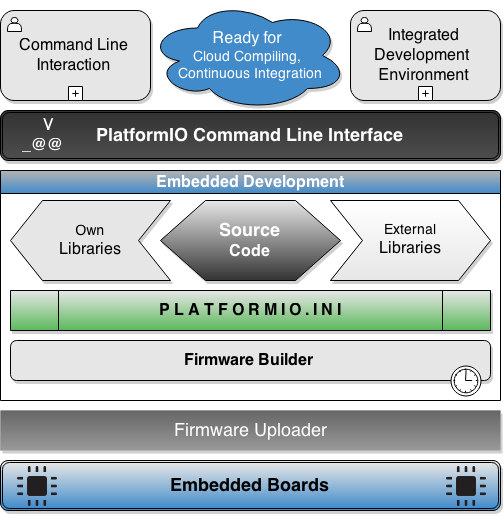 PlatformIO - Embedded Development