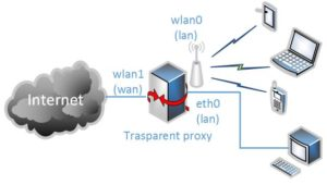 Anonymous transparent proxy through Tor on OpenWRT/LEDE